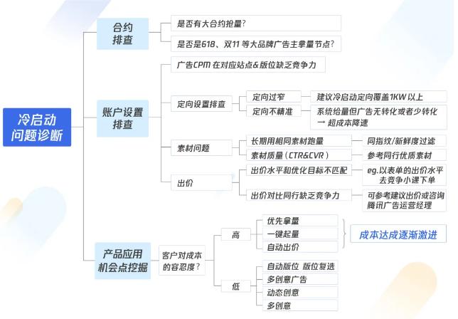 巨量引擎亚搏app综合中如何诊断并优化账户运营问题?(图1)