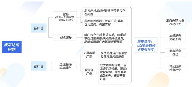 巨量引擎亚搏app综合中如何诊断并优化账户运营问题?(图2)